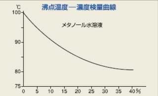 沸点式アルコール濃度計(低濃度...