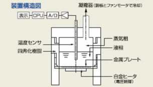 沸点式アルコール濃度計(低 ...