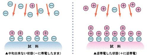 Como descargarse de energia estatica for Como evitar la electricidad estatica